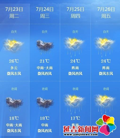 未来3天天气预报-延吉7月23日夜间至26日将出现明显降水天气