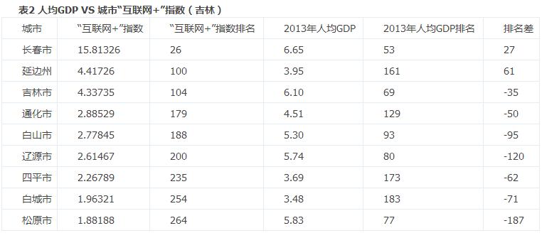 什么是人均gdp指数_世界人均gdp排名