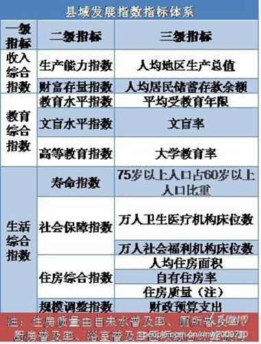 延吉 中国县域居民发展指数 居东北第一