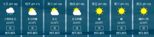 이번 주 매일 최고기온 30섭씨도 초과